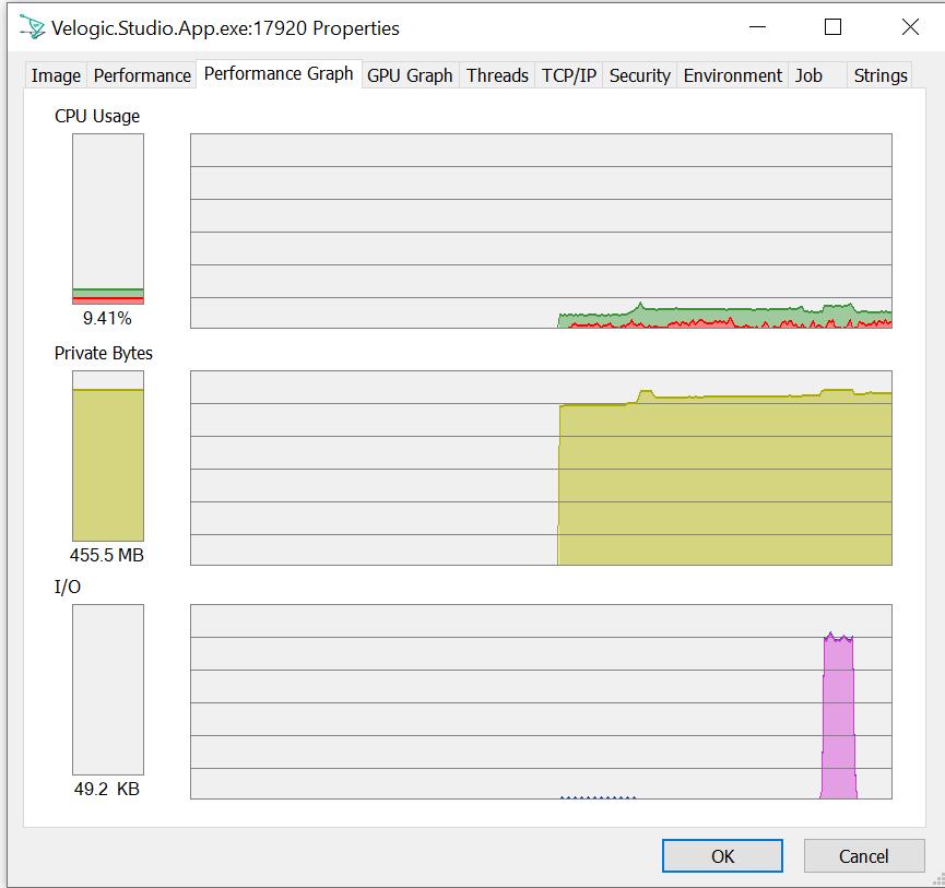 Process Explorer graph